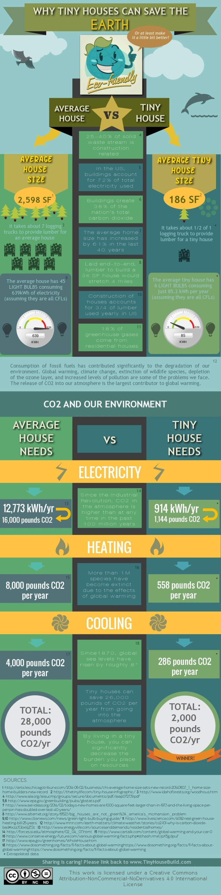 why-tiny-houses-can-save-earth-infographic